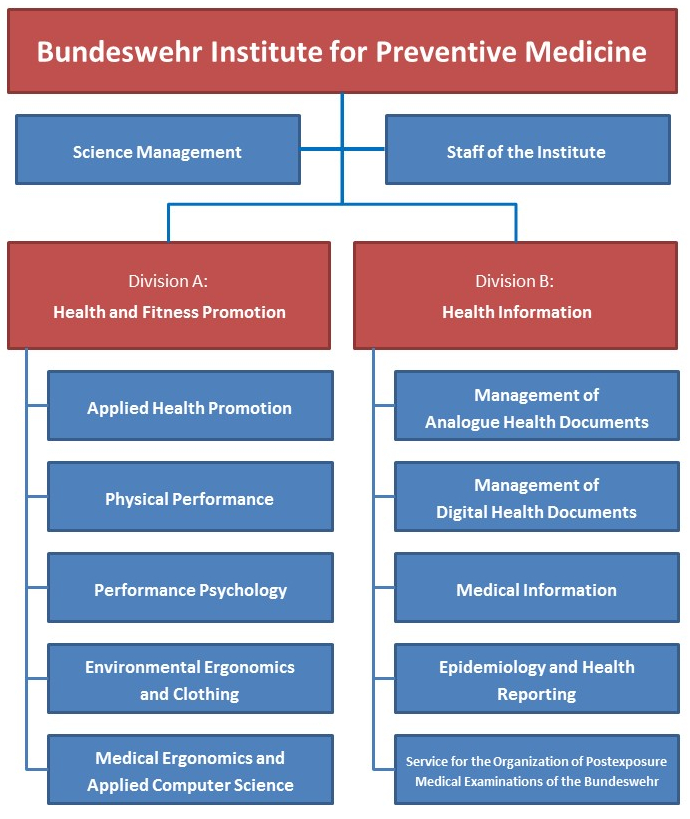 The structure of the Bundeswehr Institute for Preventive Medicine